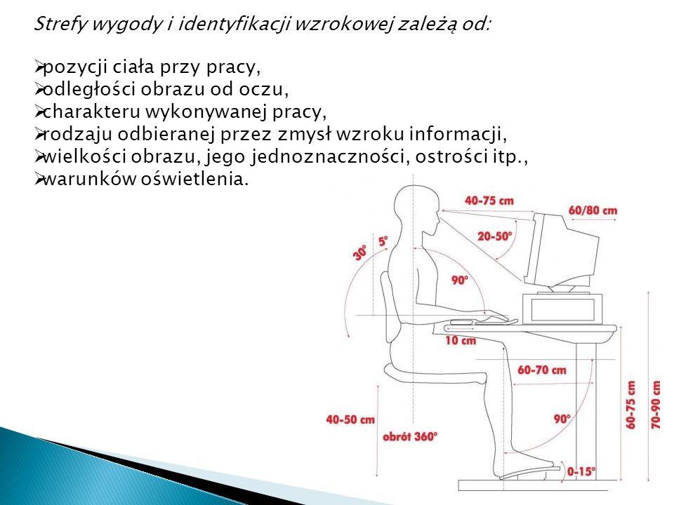 Strefy wygody i identyfikacji wzrokowej zależą od: pozycji ciała przy pracy, odległości obrazu od oczu, charakteru wykonywanej pracy, rodzaju odbieran