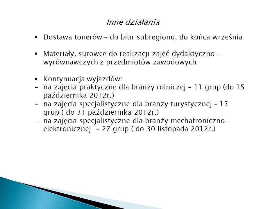 Inne działania Dostawa tonerów – do biur subregionu, do końca września Materiały, surowce do realizacji zajęć dydaktyczno – wyrównawczych z przedmiotów zawodowych Kontynuacja wyjazdów: -na zajęcia praktyczne dla branży rolniczej – 11 grup (do 15 października 2012r.) -na zajęcia specjalistyczne dla branży turystycznej – 15 grup ( do 31 października 2012r.) -na zajęcia specjalistyczne dla branży mechatroniczno – elektronicznej - 27 grup ( do 30 listopada 2012r.)