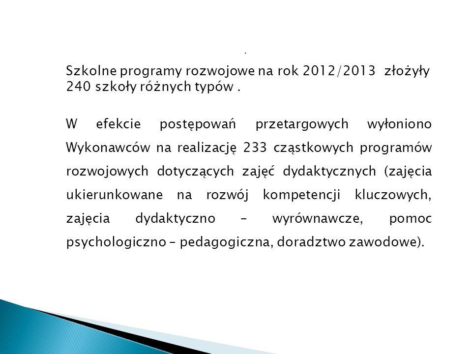 Szkolne programy rozwojowe na rok 2012/2013 złożyły 240 szkoły różnych typów.