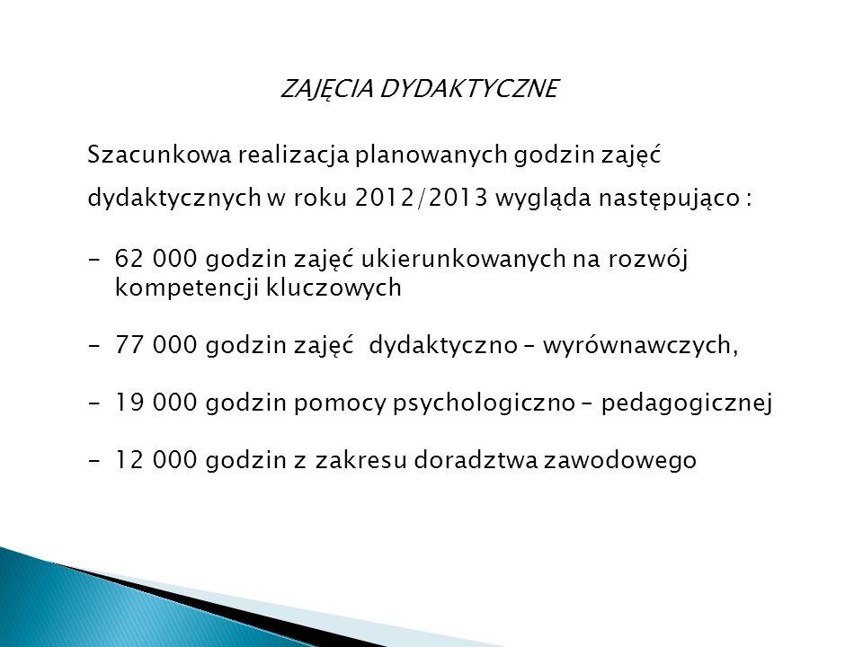 Szacunkowa realizacja planowanych godzin zajęć dydaktycznych w roku 2012/2013 wygląda następująco : -62 000 godzin zajęć ukierunkowanych na rozwój kompetencji kluczowych -77 000 godzin zajęć dydaktyczno – wyrównawczych, -19 000 godzin pomocy psychologiczno – pedagogicznej -12 000 godzin z zakresu doradztwa zawodowego ZAJĘCIA DYDAKTYCZNE