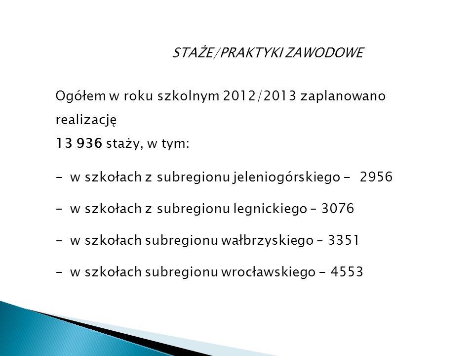 STAŻE/PRAKTYKI ZAWODOWE Ogółem w roku szkolnym 2012/2013 zaplanowano realizację 13 936 staży, w tym: -w szkołach z subregionu jeleniogórskiego - 2956 -w szkołach z subregionu legnickiego – 3076 -w szkołach subregionu wałbrzyskiego – 3351 -w szkołach subregionu wrocławskiego - 4553