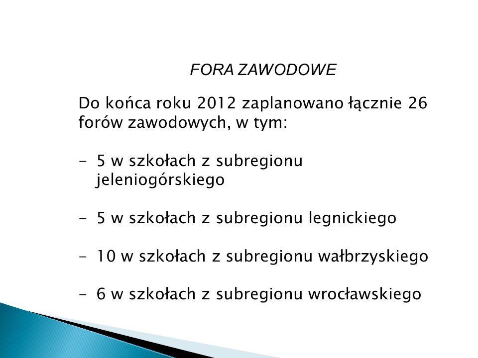 FORA ZAWODOWE Do końca roku 2012 zaplanowano łącznie 26 forów zawodowych, w tym: -5 w szkołach z subregionu jeleniogórskiego -5 w szkołach z subregionu legnickiego -10 w szkołach z subregionu wałbrzyskiego -6 w szkołach z subregionu wrocławskiego