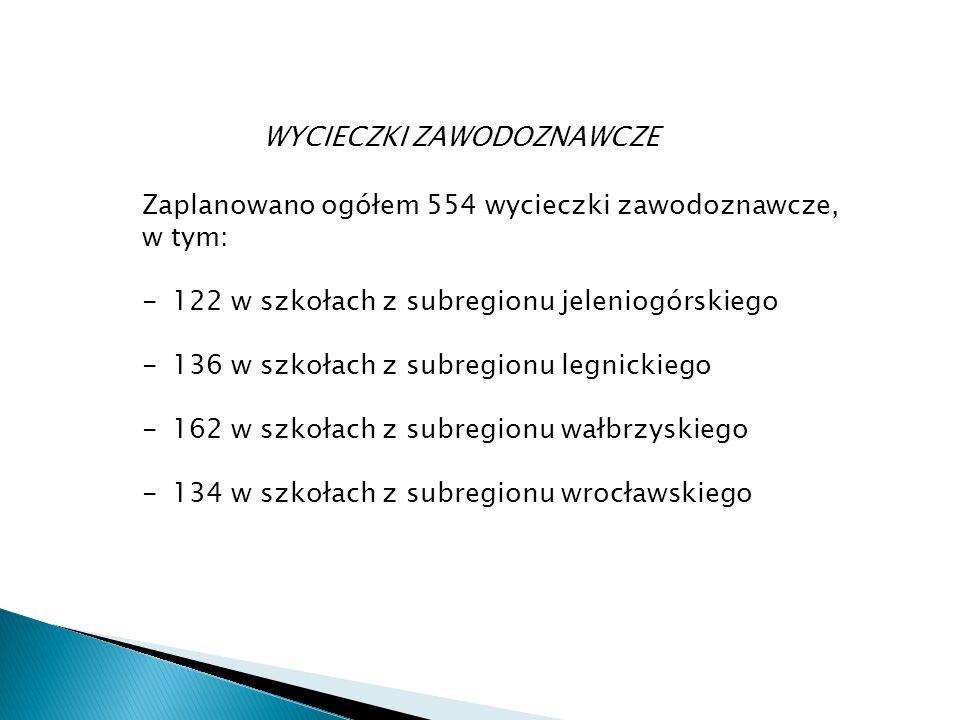 WYCIECZKI ZAWODOZNAWCZE Zaplanowano ogółem 554 wycieczki zawodoznawcze, w tym: -122 w szkołach z subregionu jeleniogórskiego -136 w szkołach z subregionu legnickiego -162 w szkołach z subregionu wałbrzyskiego -134 w szkołach z subregionu wrocławskiego