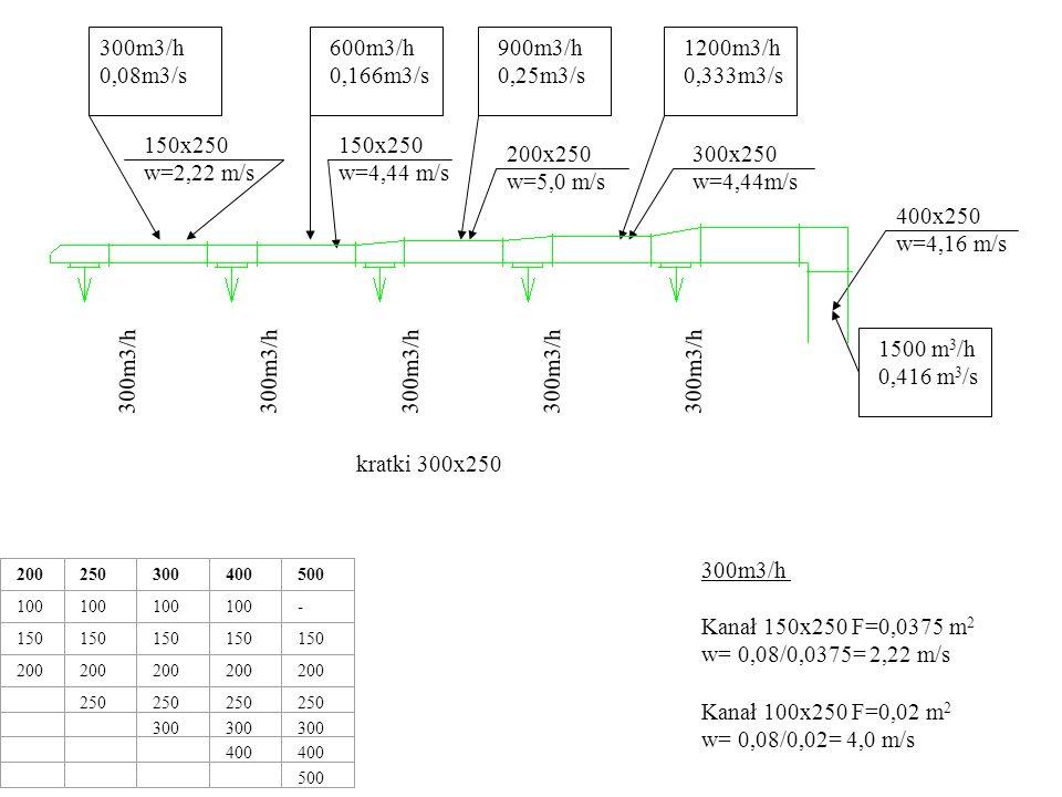 1500 m 3 /h 0,416 m 3 /s 300m3/h 200250300400500 100 - 150 200 250 300 400 500 400x250 w=4,16 m/s 1200m3/h 0,333m3/s 300x250 w=4,44m/s kratki 300x250
