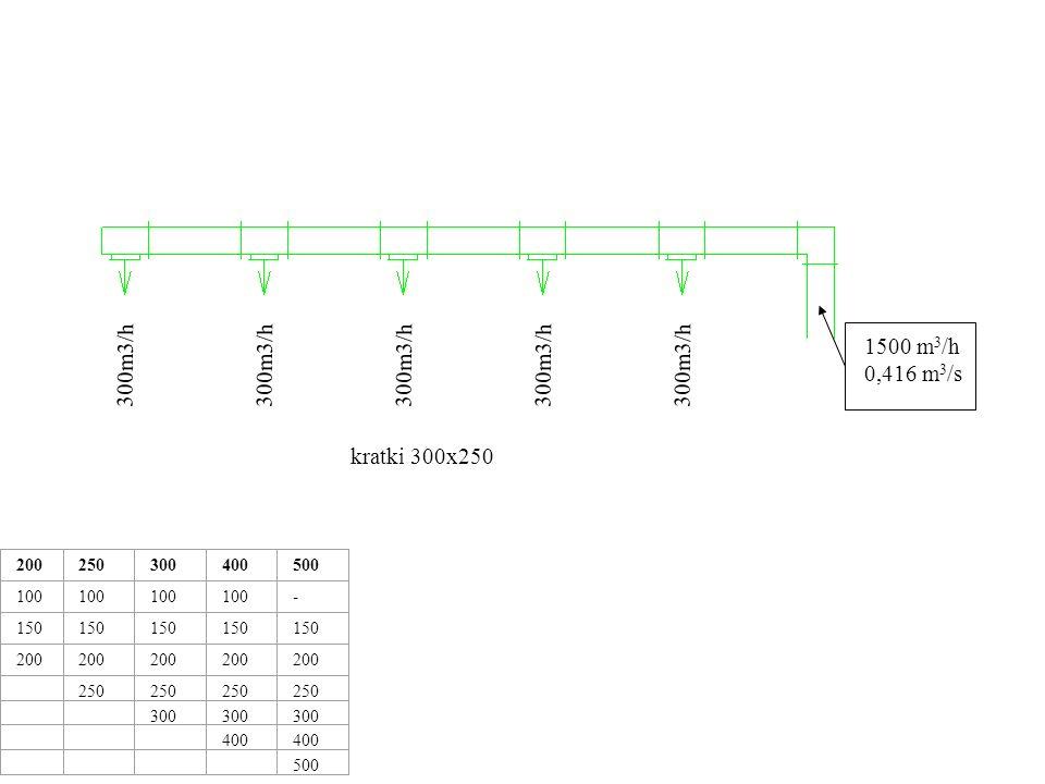 1500 m 3 /h 0,416 m 3 /s 300m3/h 200250300400500 100 - 150 200 250 300 400 500 400x250 w=4,16 m/s kratki 300x250 1500 m 3 /h Inne wymiary kanału Kanał 300x250 F=0,075 m 2 w= 0,416/0,075= 5,54 m/s Kanał 500x250 F=0,125 m 2 w= 0,416/0,125= 3,32 m/s