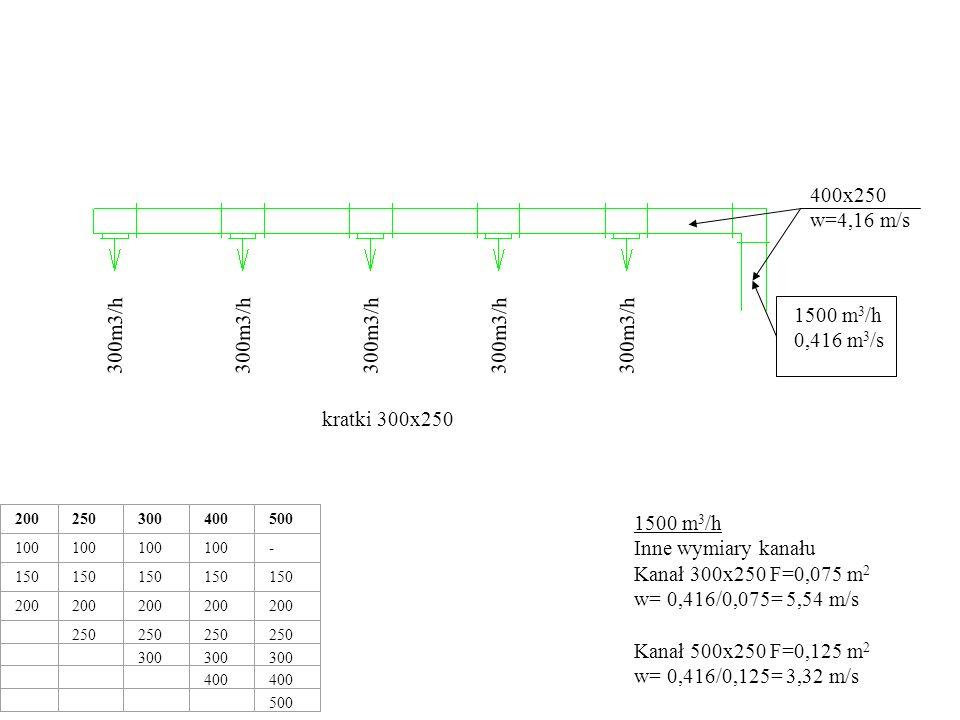 1500 m 3 /h 0,416 m 3 /s 300m3/h 200250300400500 100 - 150 200 250 300 400 500 400x250 w=4,16 m/s 1200 m 3 /h 0,333 m 3 /s 300x250 w=4,44 m/s kratki 300x250 1200 m 3 /h Kanał 400x250 F=0,1 m 2 w= 0,333/0,1= 3,33 m/s Kanał 300x250 F=0,075 m 2 w= 0,333/0,075= 4,44 m/s