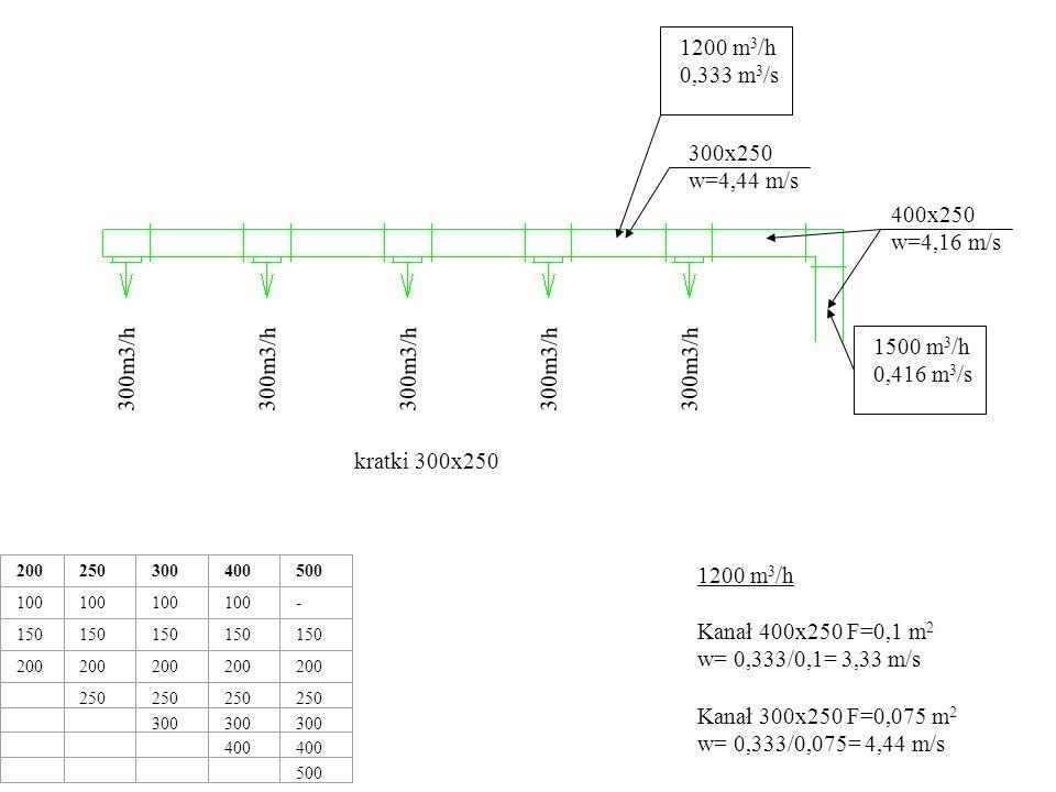 1500 m 3 /h 0,416 m 3 /s 300m3/h 200250300400500 100 - 150 200 250 300 400 500 400x250 w=4,16 m/s 1200 m 3 /h 0,333 m 3 /s 300x250 w=4,44 m/s kratki 300x250 900 m 3 /h 0,25 m 3 /s 200x250 w=5,0 m/s 900 m 3 /h Kanał 300x250 F=0,075 m 2 w= 0,25/0,075= 3,33 m/s Kanał 200x250 F=0,05 m 2 w= 0,25/0,05= 5,0 m/s