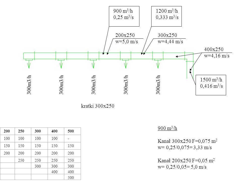 1500 m 3 /h 0,416 m 3 /s 300m3/h 200250300400500 100 - 150 200 250 300 400 500 400x250 w=4,16 m/s 1200 m 3 /h 0,333 m 3 /s 300x250 w=4,44 m/s kratki 300x250 900 m 3 /h 0,25 m 3 /s 200x250 w=5,0 m/s 600 m 3 /h 0,166 m 3 /s 150x250 w=4,44 m/s 600 m 3 /h Kanał 200x250 F=0,05 m 2 w= 0,166/0,05= 3,32 m/s Kanał 150x250 F=0,0375 m 2 w= 0,166/0,0375= 4,42 m/s