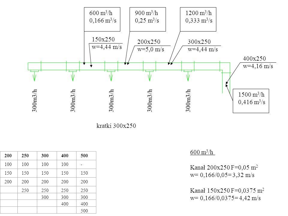 1500 m 3 /h 0,416 m 3 /s 300m3/h 200250300400500 100 - 150 200 250 300 400 500 400x250 w=4,16 m/s 1200 m 3 /h 0,333 m 3 /s 300x250 w=4,44 m/s kratki 300x250 900 m 3 /h 0,25 m 3 /s 200x250 w=5,0 m/s 600 m 3 /h 0,166 m 3 /s 150x250 w=4,44 m/s 300 m 3 /h 0,08 m 3 /s 150x250 w=2,22 m/s 300 m 3 /h Kanał 150x250 F=0,0375 m 2 w= 0,08/0,0375= 2,22 m/s Kanał 100x250 F=0,02 m 2 w= 0,08/0,02= 4,0 m/s