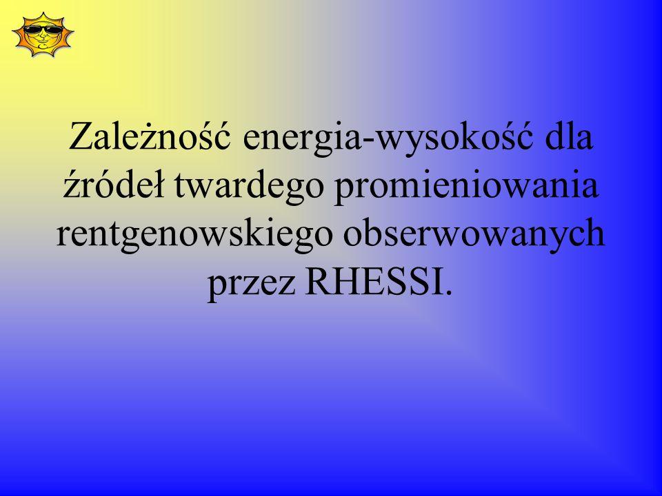 Zależność energia-wysokość dla źródeł twardego promieniowania rentgenowskiego obserwowanych przez RHESSI.