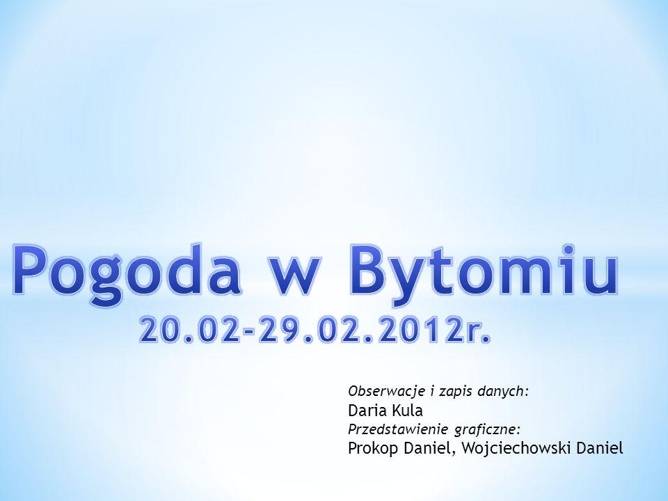 Obserwacje i zapis danych: Daria Kula Przedstawienie graficzne: Prokop Daniel, Wojciechowski Daniel