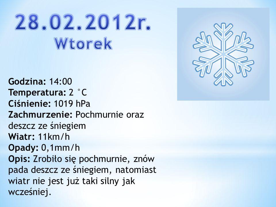 Godzina: 14:00 Temperatura: 2 °C Ciśnienie: 1019 hPa Zachmurzenie: Pochmurnie oraz deszcz ze śniegiem Wiatr: 11km/h Opady: 0,1mm/h Opis: Zrobiło się p