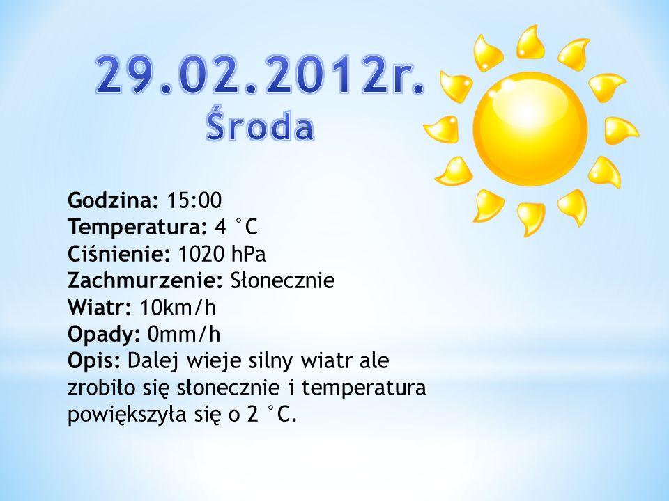 Godzina: 15:00 Temperatura: 4 °C Ciśnienie: 1020 hPa Zachmurzenie: Słonecznie Wiatr: 10km/h Opady: 0mm/h Opis: Dalej wieje silny wiatr ale zrobiło się