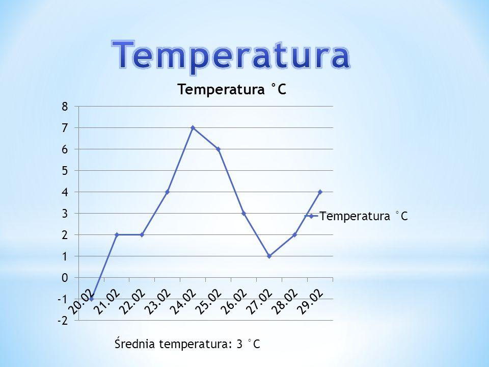 Średnia temperatura: 3 °C
