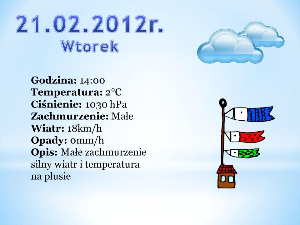 Godzina: 14:00 Temperatura: 2°C Ciśnienie: 1030 hPa Zachmurzenie: Małe Wiatr: 18km/h Opady: 0mm/h Opis: Małe zachmurzenie silny wiatr i temperatura na