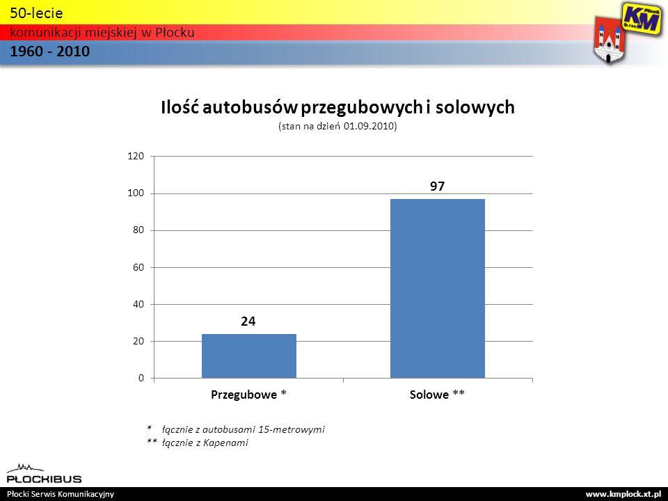 * łącznie z autobusami 15-metrowymi ** łącznie z Kapenami Płocki Serwis Komunikacyjny www.kmplock.xt.pl 50-lecie komunikacji miejskiej w Płocku 1960 - 2010