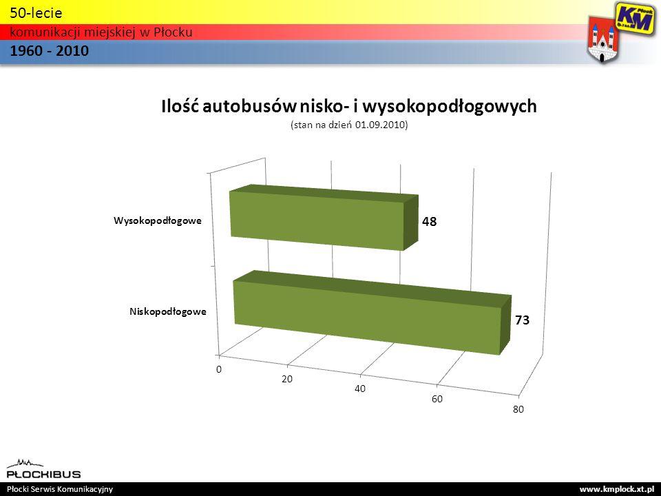 Płocki Serwis Komunikacyjny www.kmplock.xt.pl 50-lecie komunikacji miejskiej w Płocku 1960 - 2010