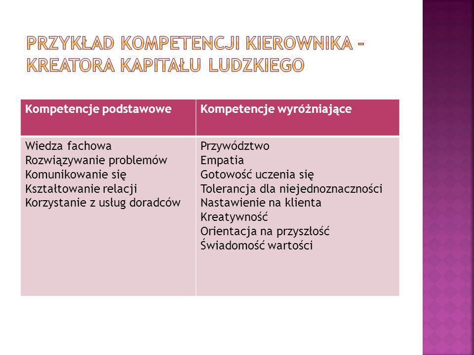 Kompetencje podstawoweKompetencje wyróżniające Wiedza fachowa Rozwiązywanie problemów Komunikowanie się Kształtowanie relacji Korzystanie z usług dora