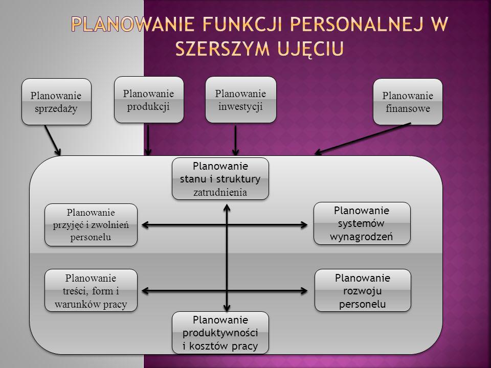 Planowanie produkcji Planowanie inwestycji Planowanie finansowe Planowanie sprzedaży Planowanie stanu i struktury zatrudnienia Planowanie przyjęć i zw