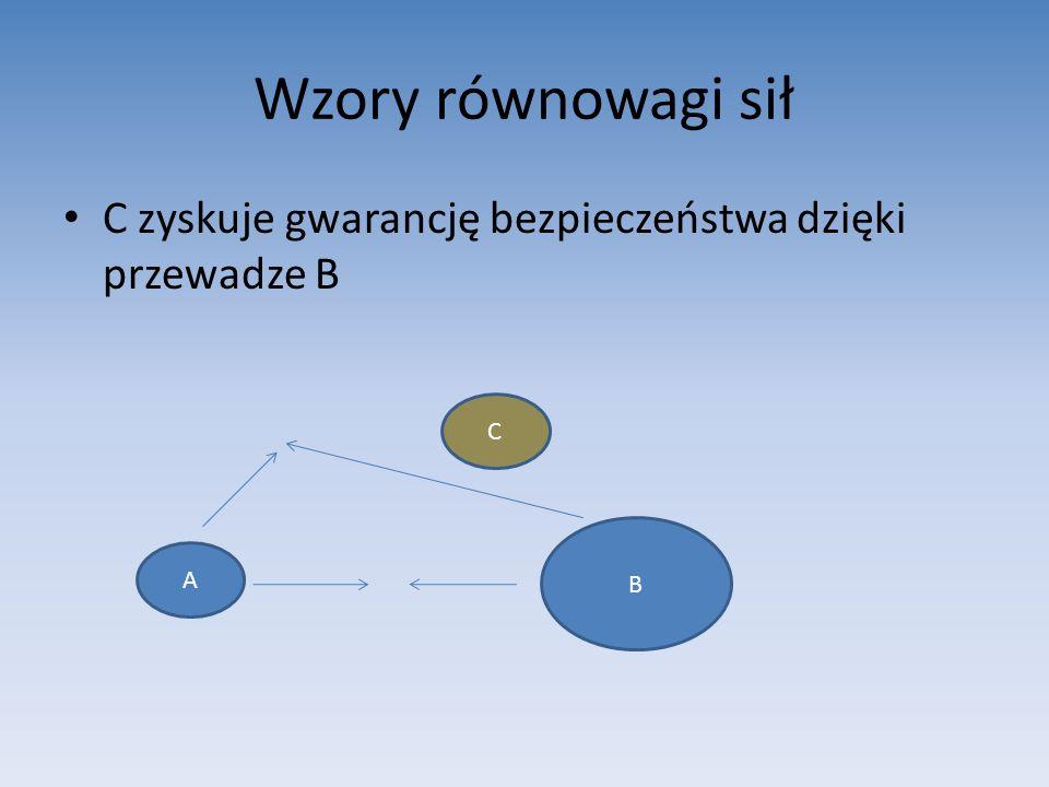 Wzory równowagi sił C zyskuje gwarancję bezpieczeństwa dzięki przewadze B A B C
