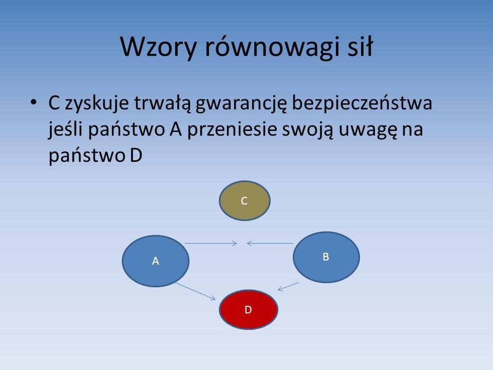 Wzory równowagi sił C zyskuje trwałą gwarancję bezpieczeństwa jeśli państwo A przeniesie swoją uwagę na państwo D A C D B