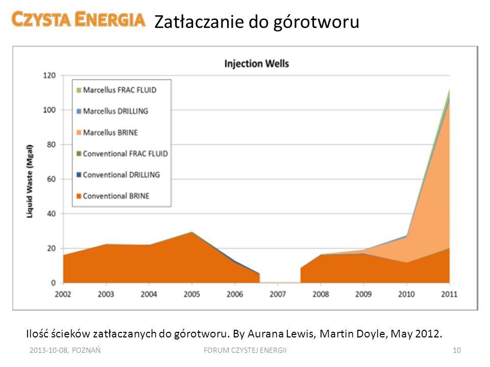 Zatłaczanie do górotworu 2013-10-08, POZNAŃFORUM CZYSTEJ ENERGII10 Ilość ścieków zatłaczanych do górotworu. By Aurana Lewis, Martin Doyle, May 2012.