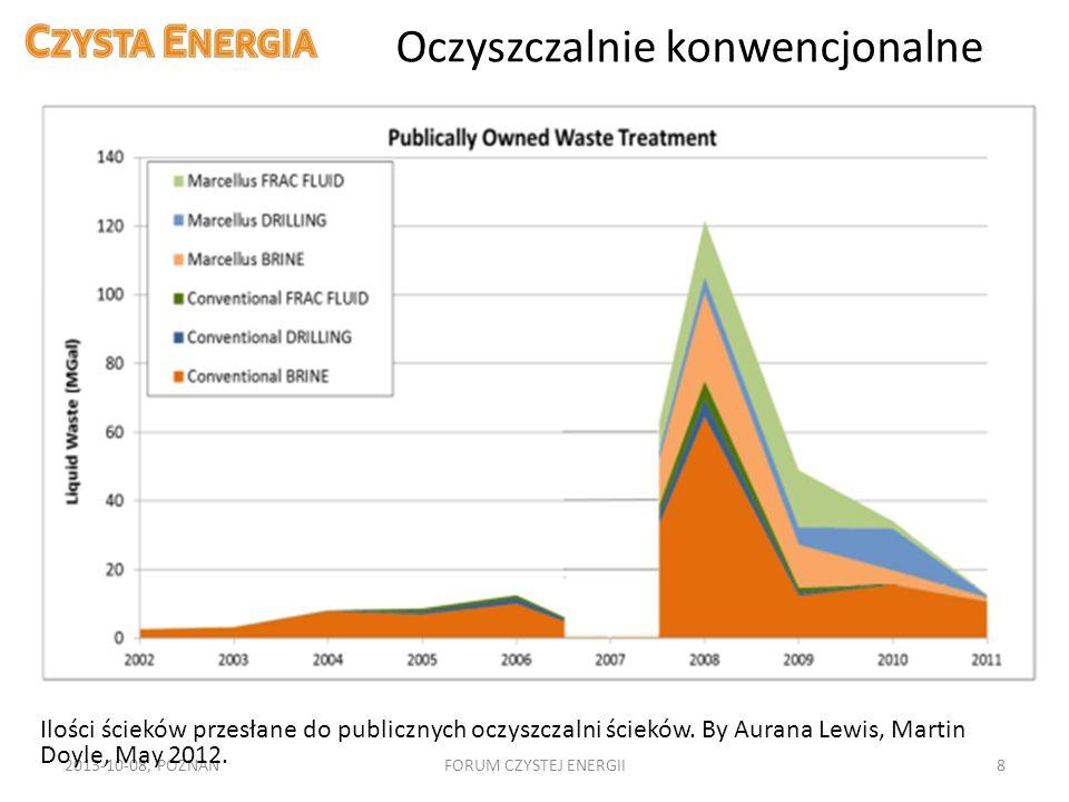 Oczyszczalnie konwencjonalne 2013-10-08, POZNAŃFORUM CZYSTEJ ENERGII8 Ilości ścieków przesłane do publicznych oczyszczalni ścieków. By Aurana Lewis, M