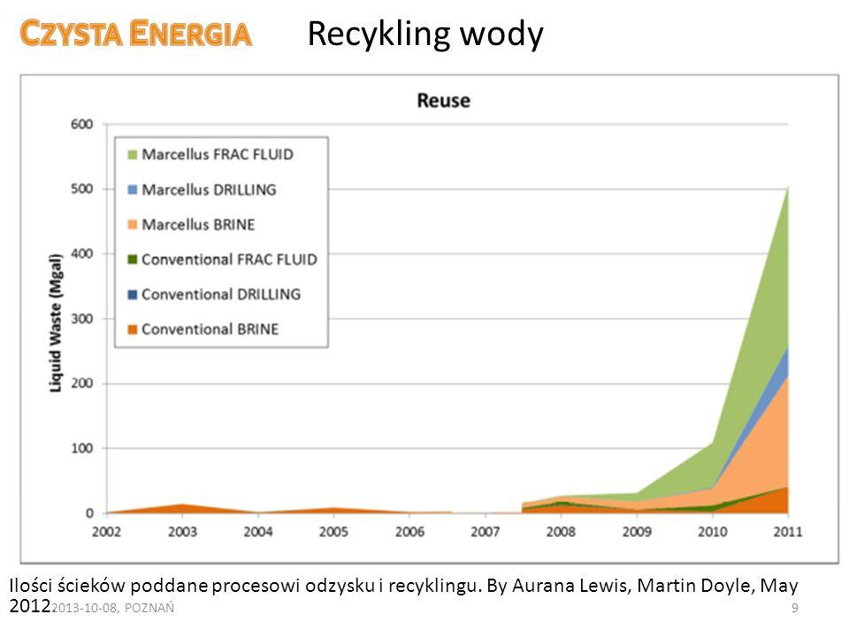 Recykling wody Ilości ścieków poddane procesowi odzysku i recyklingu. By Aurana Lewis, Martin Doyle, May 2012. 2013-10-08, POZNAŃ9