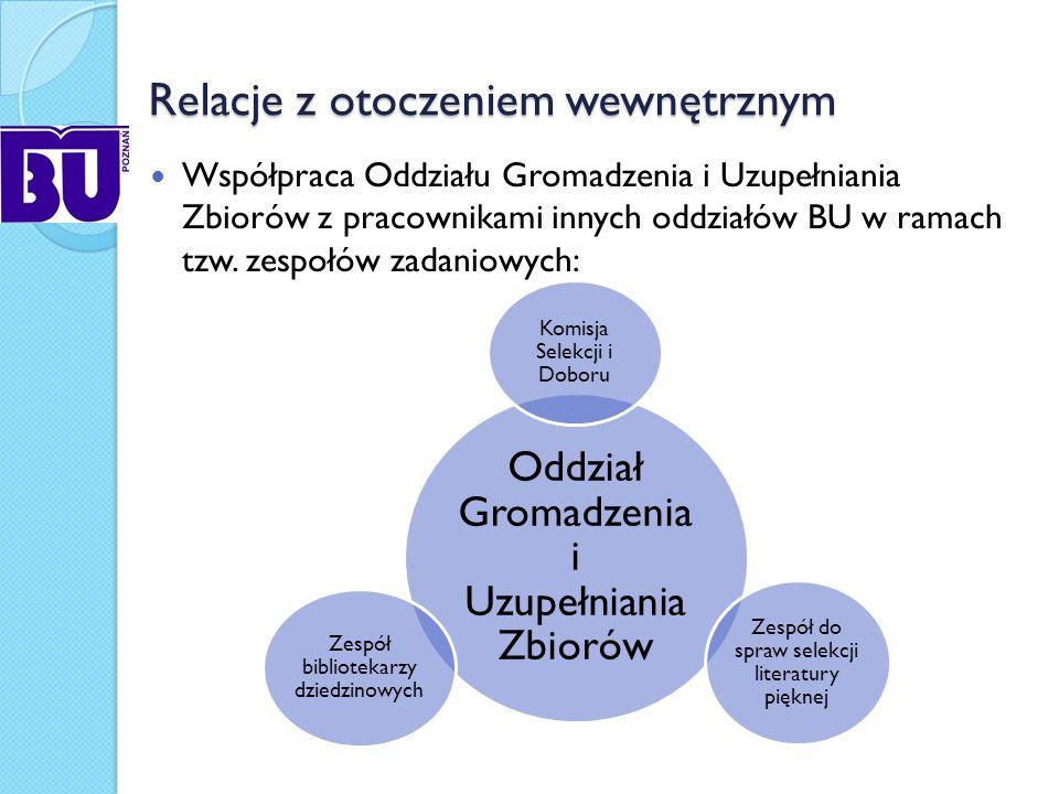 Relacje z otoczeniem zewnętrznym Relacja dostawca biblioteka Kupno - Współpraca z prestiżowymi, sprawdzonymi dostawcami i księgarzami.