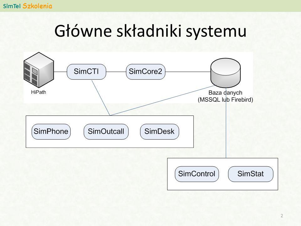 Główne składniki systemu SimTel Szkolenia 2