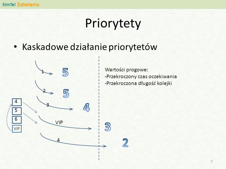 Priorytety Kaskadowe działanie priorytetów SimTel Szkolenia 9 Wartości progowe: -Przekroczony czas oczekiwania -Przekroczona długość kolejki 1 2 3 VIP 4 6 5 4