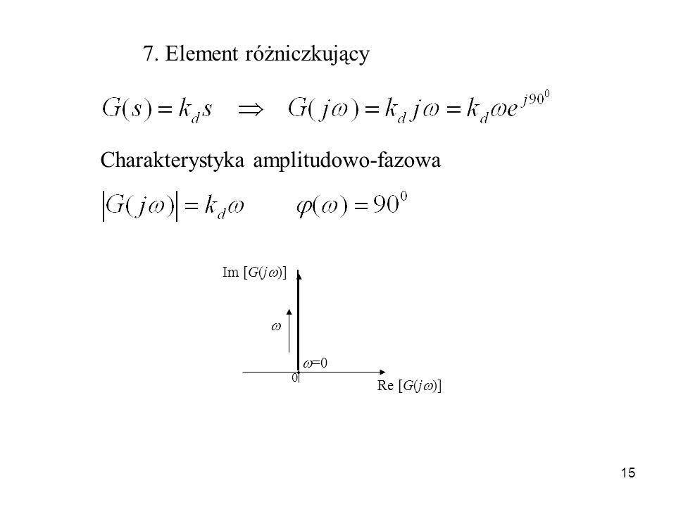 15 7. Element różniczkujący Charakterystyka amplitudowo-fazowa Im [G(j )] Re [G(j )] =0 0