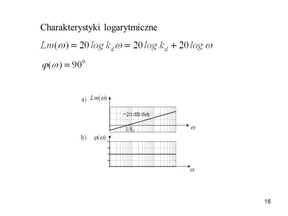 16 Charakterystyki logarytmiczne a) b) Lm( ) ( ) +20 dB/dek 1/k d