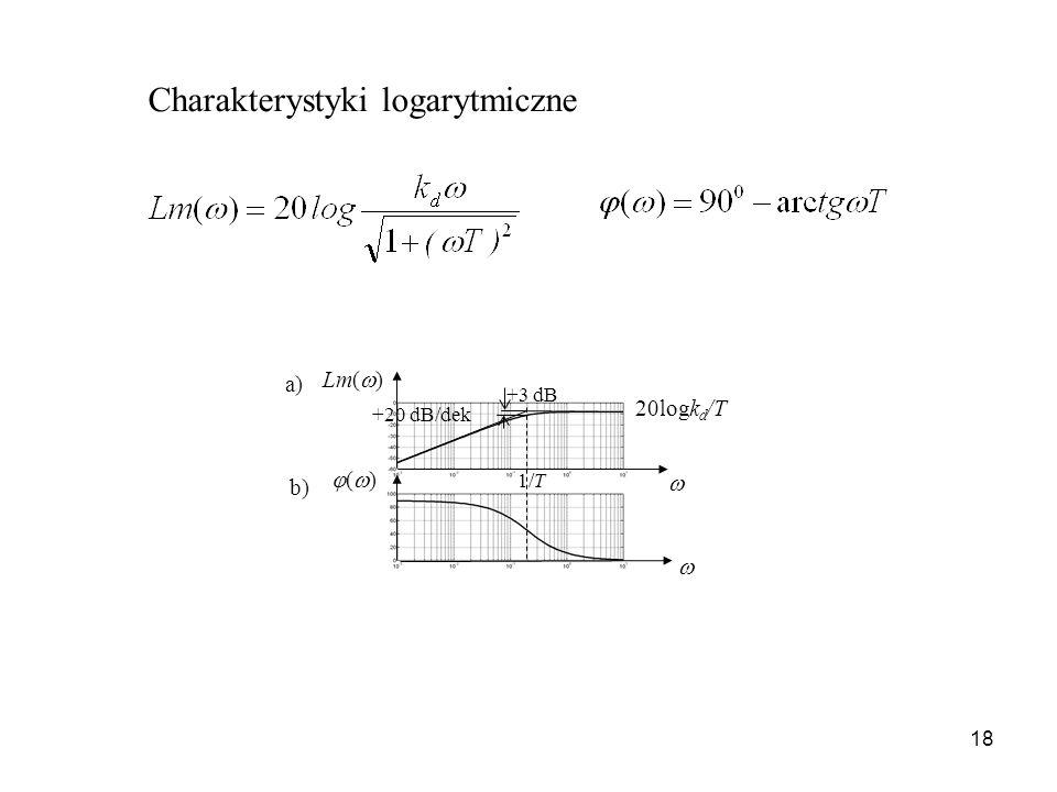 18 1/T Lm( ) ( ) +20 dB/dek 20logk d /T a) b) +3 dB Charakterystyki logarytmiczne