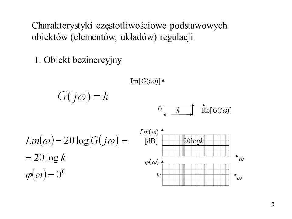 3 Charakterystyki częstotliwościowe podstawowych obiektów (elementów, układów) regulacji 1. Obiekt bezinercyjny Re[G(j )] Im[G(j )] 0 k 20logk Lm( ) (