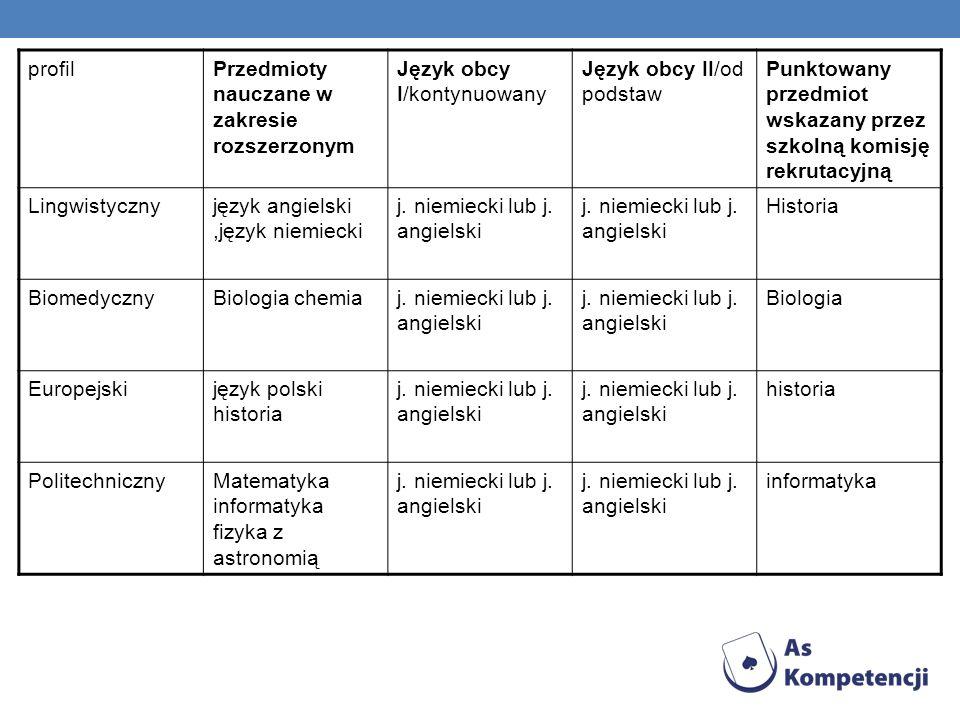 profilPrzedmioty nauczane w zakresie rozszerzonym Język obcy I/kontynuowany Język obcy II/od podstaw Punktowany przedmiot wskazany przez szkolną komis