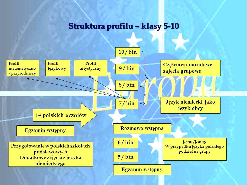Struktura profilu – klasy 5-10 5 / bin 6 / bin j. pol./j. ang. W przypadku języka polskiego podział na grupy Język niemiecki jako jezyk obcy Egzamin w