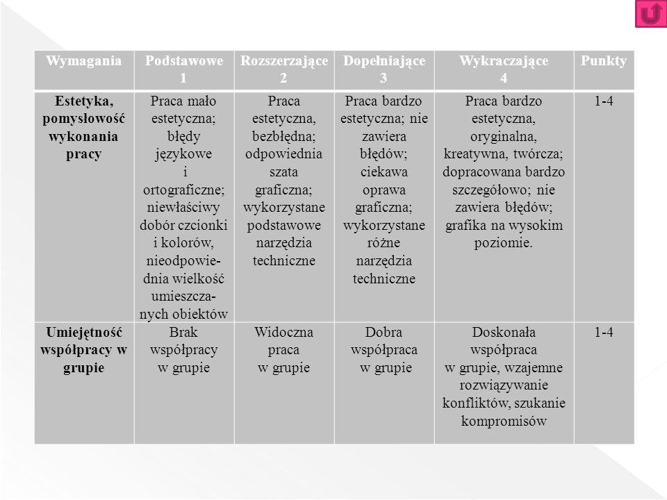 WymaganiaPodstawowe 1 Rozszerzające 2 Dopełniające 3 Wykraczające 4 Punkty Estetyka, pomysłowość wykonania pracy Praca mało estetyczna; błędy językowe