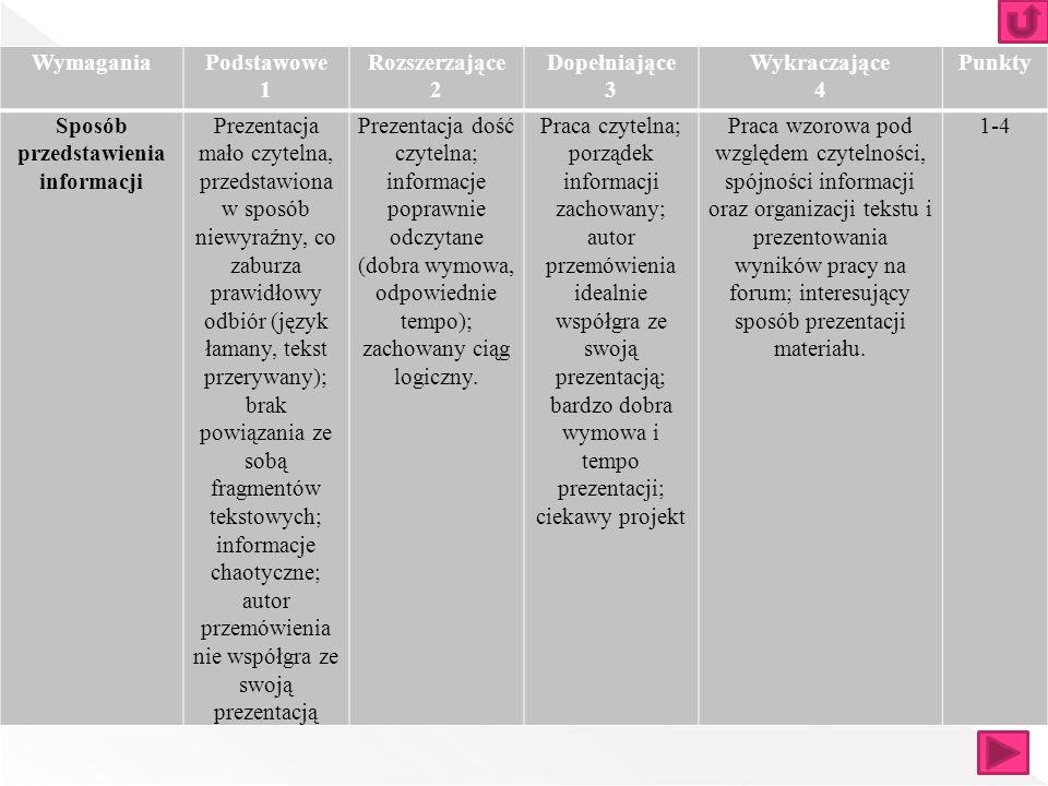 WymaganiaPodstawowe 1 Rozszerzające 2 Dopełniające 3 Wykraczające 4 Punkty Estetyka, pomysłowość wykonania pracy Praca mało estetyczna; błędy językowe i ortograficzne; niewłaściwy dobór czcionki i kolorów, nieodpowie- dnia wielkość umieszcza- nych obiektów Praca estetyczna, bezbłędna; odpowiednia szata graficzna; wykorzystane podstawowe narzędzia techniczne Praca bardzo estetyczna; nie zawiera błędów; ciekawa oprawa graficzna; wykorzystane różne narzędzia techniczne Praca bardzo estetyczna, oryginalna, kreatywna, twórcza; dopracowana bardzo szczegółowo; nie zawiera błędów; grafika na wysokim poziomie.