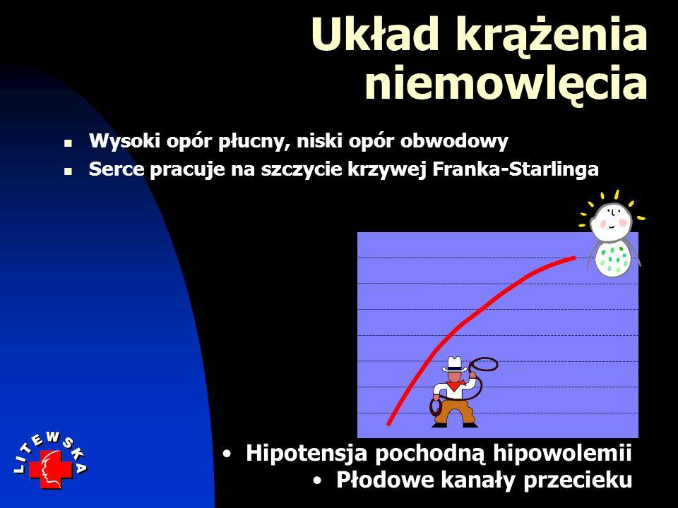 Układ krążenia niemowlęcia Wysoki opór płucny, niski opór obwodowy Serce pracuje na szczycie krzywej Franka-Starlinga LVEDV LVSW Hipotensja pochodną hipowolemii Płodowe kanały przecieku