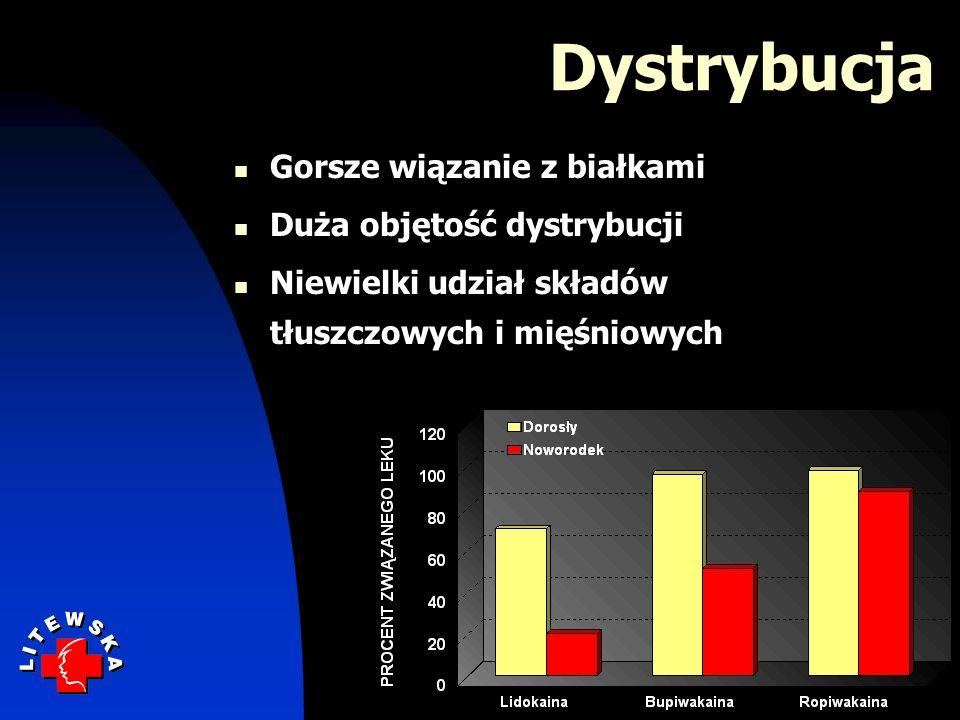 Dystrybucja Gorsze wiązanie z białkami Duża objętość dystrybucji Niewielki udział składów tłuszczowych i mięśniowych