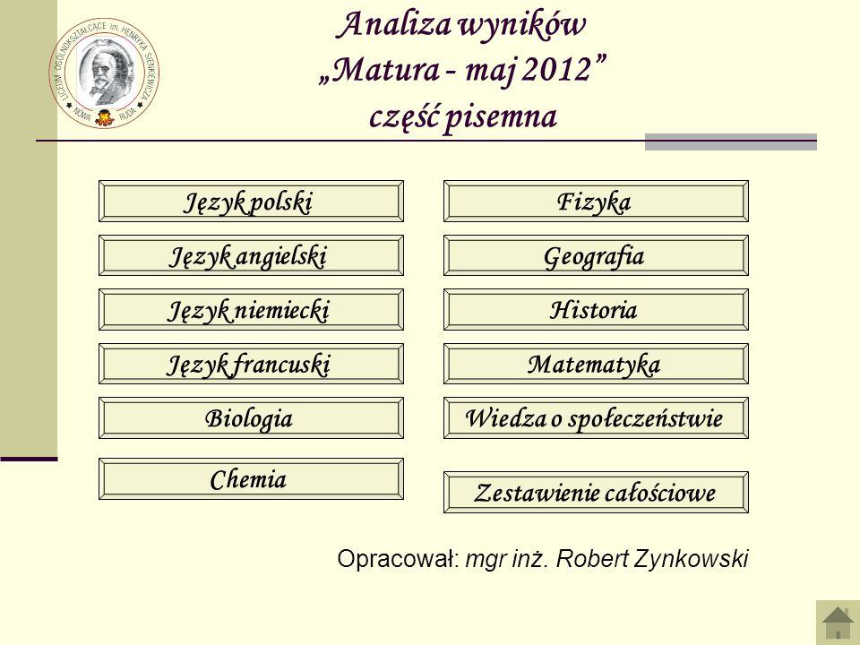 Analiza wyników Matura - maj 2012 część pisemna Język polski Język angielski Język niemiecki Język francuski Biologia Chemia Fizyka Geografia Historia