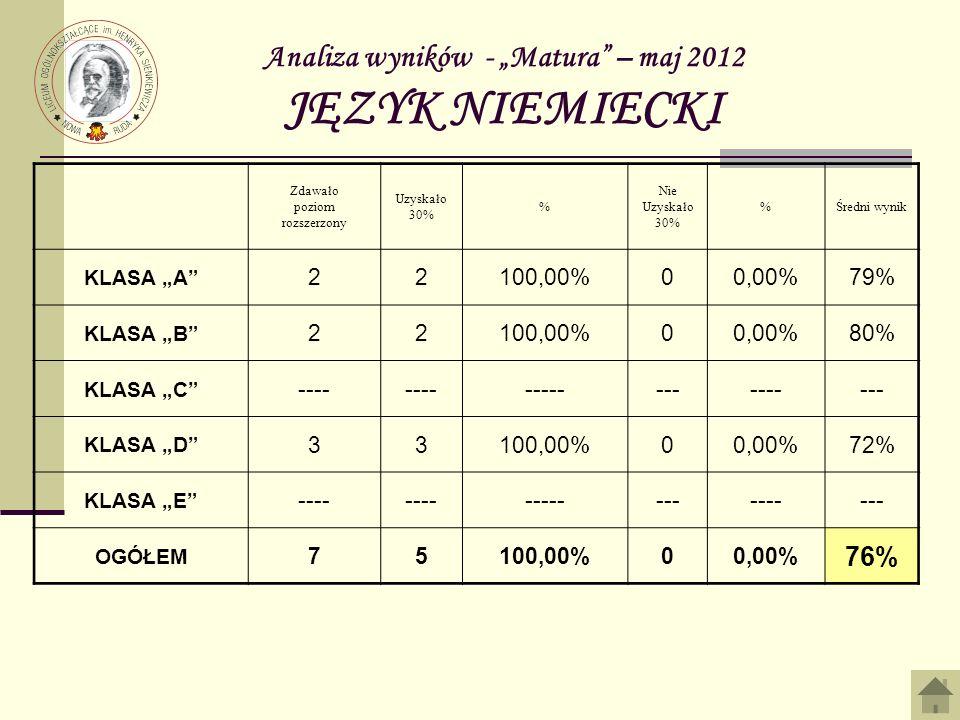 Analiza wyników - Matura – maj 2012 JĘZYK NIEMIECKI Zdawało poziom rozszerzony Uzyskało 30% % Nie Uzyskało 30% %Średni wynik KLASA A 22100,00%00,00%79