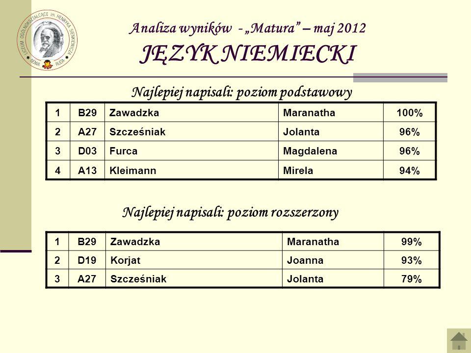 Analiza wyników - Matura – maj 2012 JĘZYK NIEMIECKI 1B29ZawadzkaMaranatha100% 2A27SzcześniakJolanta96% 3D03FurcaMagdalena96% 4A13KleimannMirela94% Naj