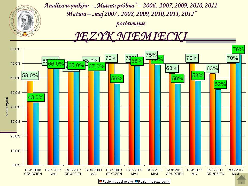 Analiza wyników - Matura próbna – 2006, 2007, 2009, 2010, 2011 Matura – maj 2007, 2008, 2009, 2010, 2011, 2012 porównanie JĘZYK NIEMIECKI