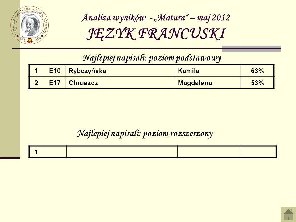 Analiza wyników - Matura – maj 2012 JĘZYK FRANCUSKI 1E10RybczyńskaKamila63% 2E17ChruszczMagdalena53% Najlepiej napisali: poziom podstawowy Najlepiej n