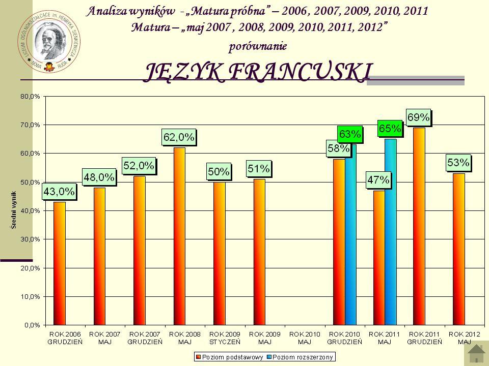 Analiza wyników - Matura próbna – 2006, 2007, 2009, 2010, 2011 Matura – maj 2007, 2008, 2009, 2010, 2011, 2012 porównanie JĘZYK FRANCUSKI