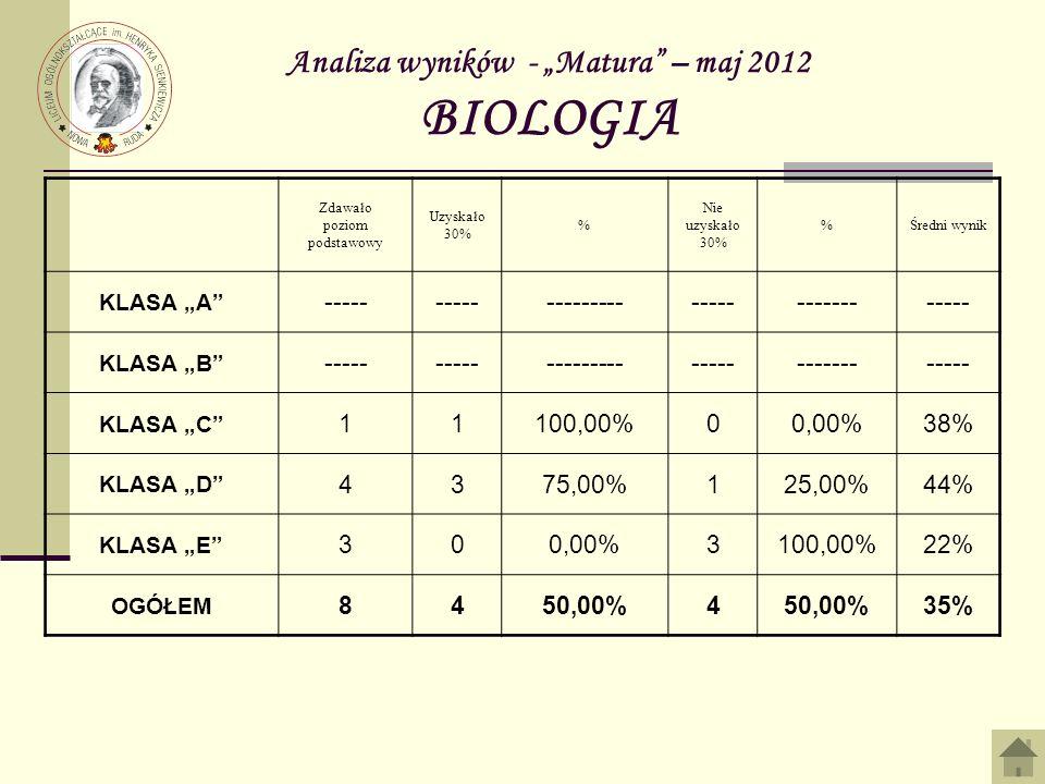 Analiza wyników - Matura – maj 2012 BIOLOGIA Zdawało poziom podstawowy Uzyskało 30% % Nie uzyskało 30% %Średni wynik KLASA A ----- -------------------