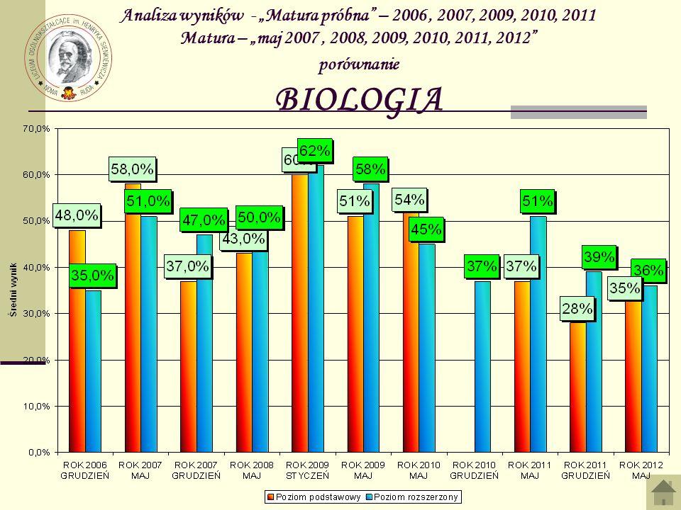 Analiza wyników - Matura próbna – 2006, 2007, 2009, 2010, 2011 Matura – maj 2007, 2008, 2009, 2010, 2011, 2012 porównanie BIOLOGIA