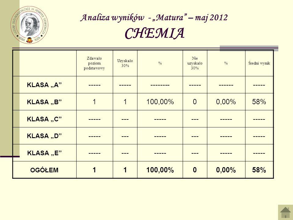 Analiza wyników - Matura – maj 2012 CHEMIA Zdawało poziom podstawowy Uzyskało 30% % Nie uzyskało 30% %Średni wynik KLASA A ----- ---------------------